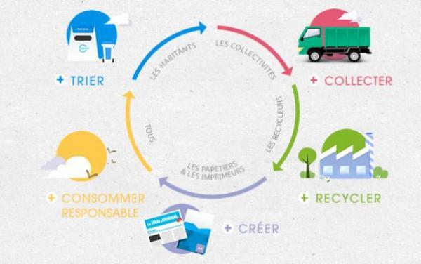 Connecter les acteurs de l'économie circulaire sur un territoire